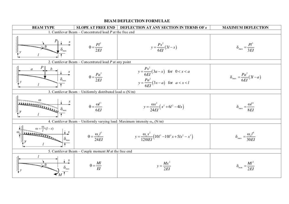 beam deflection calculator   beam deflection formula