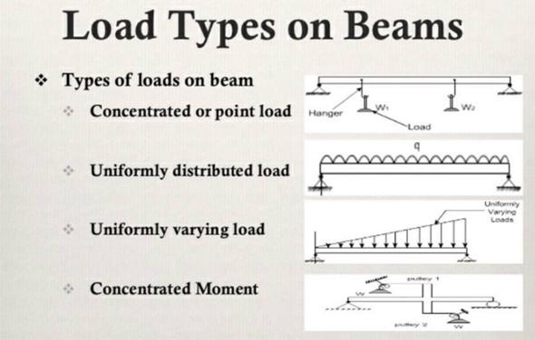 Beam types definition of beams in engineering