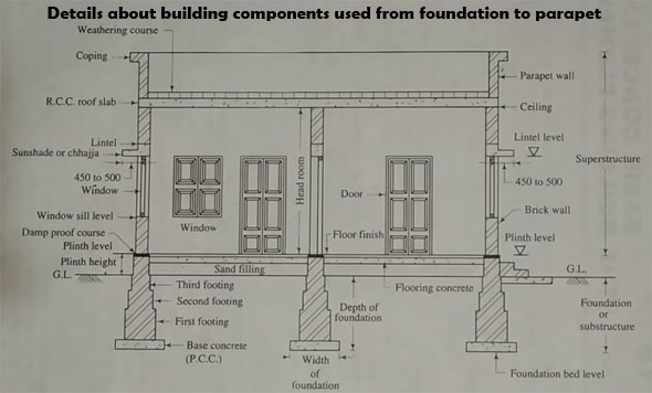 Building Components In Civil Engineering   Components Of