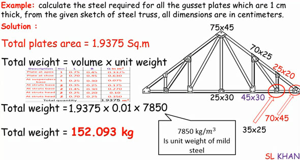 Gusset Plate Design Calculations Gusset Plate Calculation