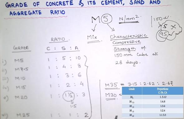 Concrete Mix Ratio Calculator : Concrete grades mix ratio of