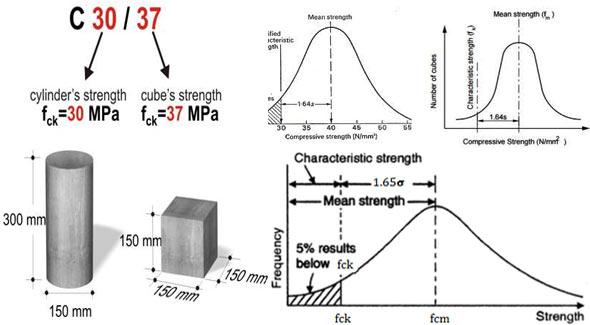 Fck Concrete Formula Target Mean Strength Of Concrete