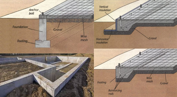 Types Of Concrete Foundations Foundations In Building