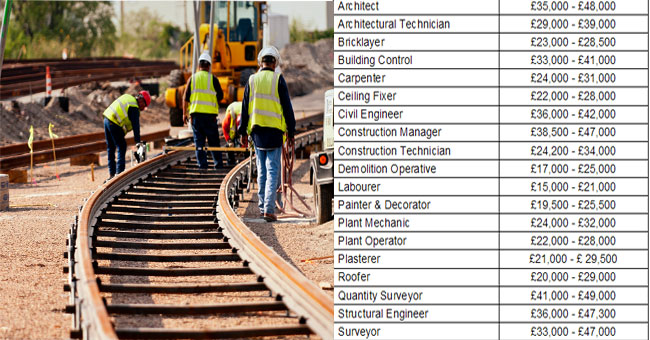 level 1 construction fundamentals study guide
