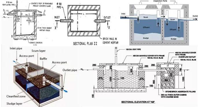 Septic System Design Basics | Septic Tank Design Calculations