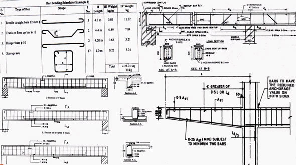 Rcc Beam Detailing : Beam reinforcement detailing rcc