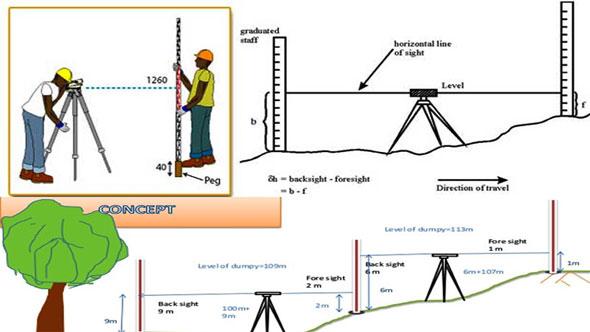 Leveling Surveying Procedure Leveling Surveying Equipment