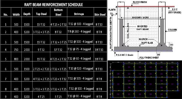 Mat Foundation Reinforcement Details Dwg