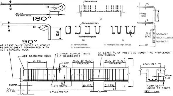 Rcc Beam Design Beam Design Procedure Detailing Of Beam