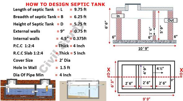 Septic Tank Design Calculations Design Of Septic Tank