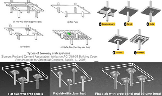 Two Way Slab Design | Design Of Two Way Slab | RC Design