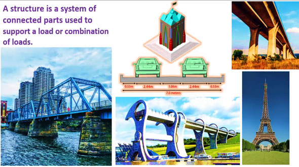 Structural Members Of A Building   Main Structural Members