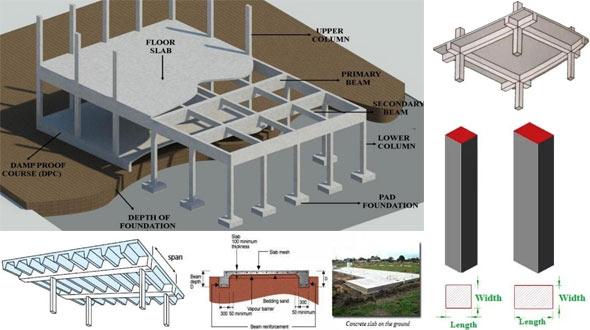Minimum Thickness Of Concrete Slab Concrete Slab