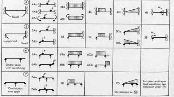 Types Of Beam In Civil Engineering Types Of Rcc Beam