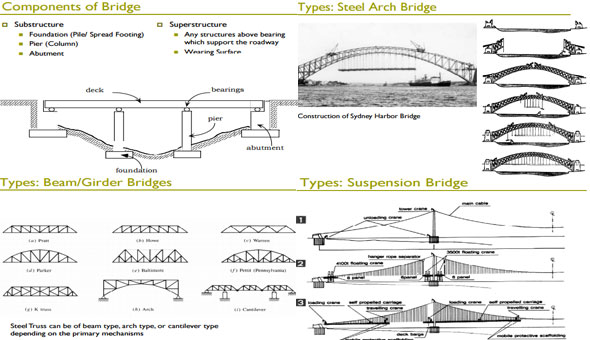 how to draw a truss in stuctuaul bridge design