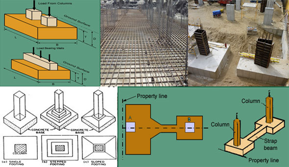 Types of shallow foundations m2ukblog for Types of basement