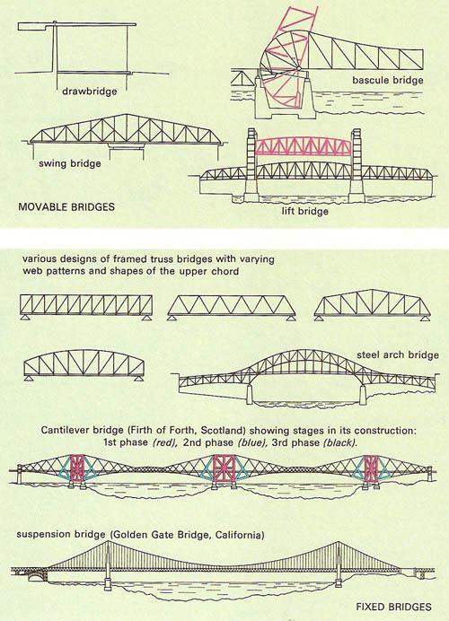 Various Types Of Bridges Beam Bridges Truss Bridges