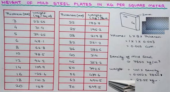 Mild Steel Plate Thickness Tolerances Mild Steel Plate Weight Chart
